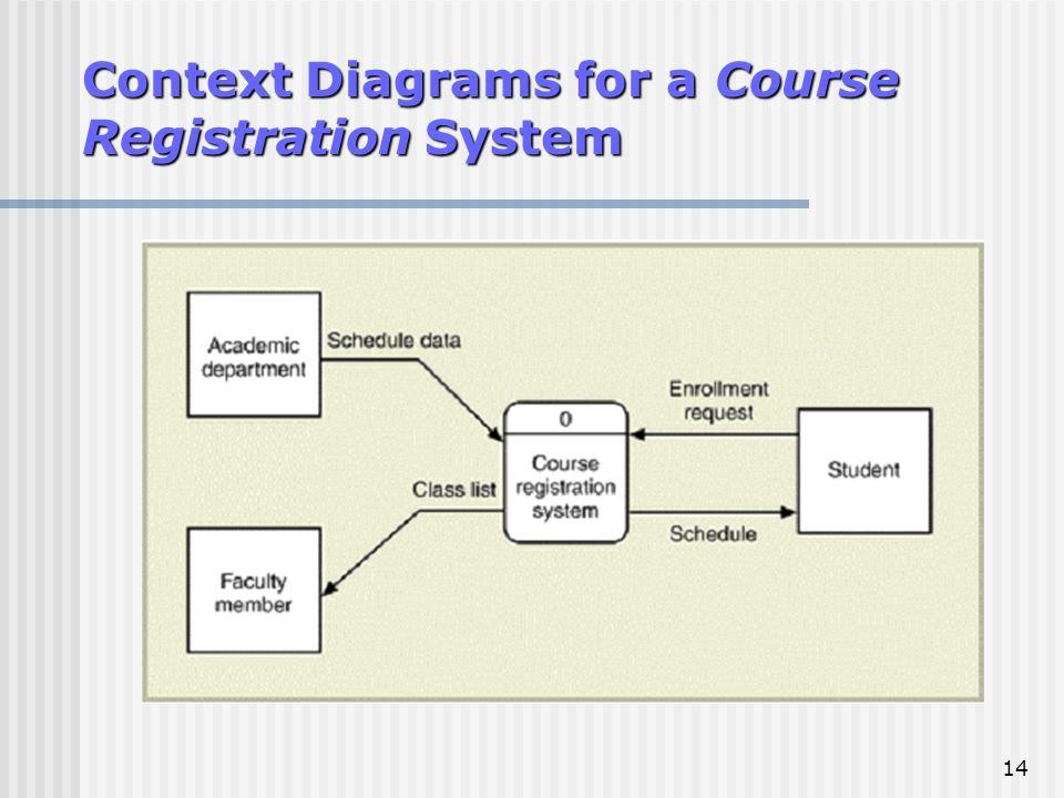 data flow diagram and context 1987 yamaha moto 4 350 wiring traditional approach to requirements (dfd) - ppt video online download