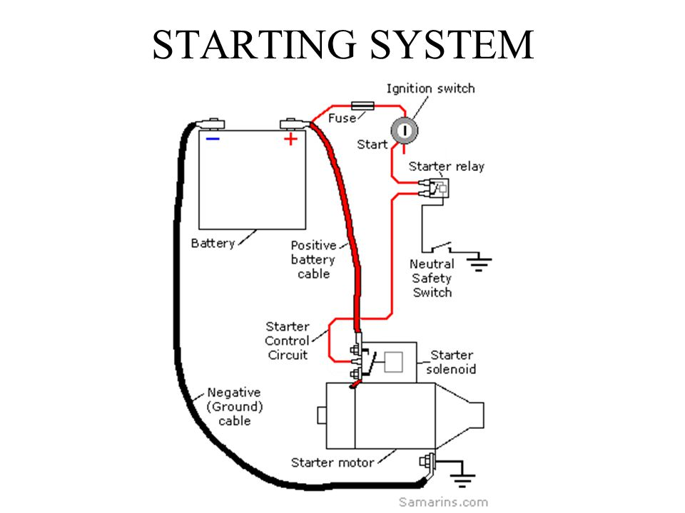 for a vehicle ignition system diagram
