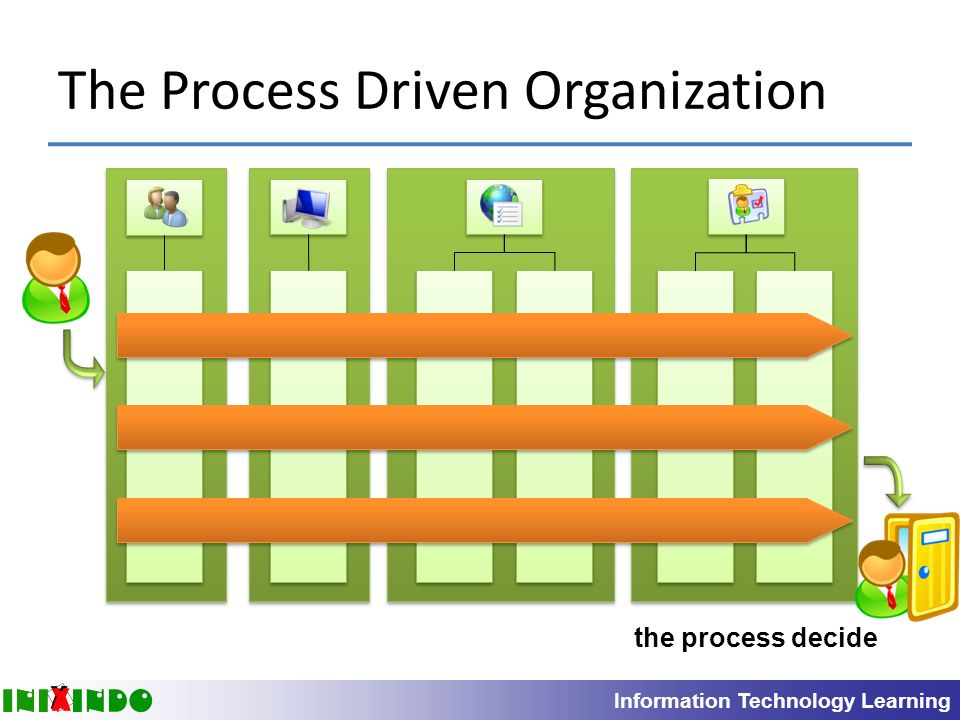 itil processes diagram 3 way electrical switch wiring background and introduction to it service management - ppt video online download