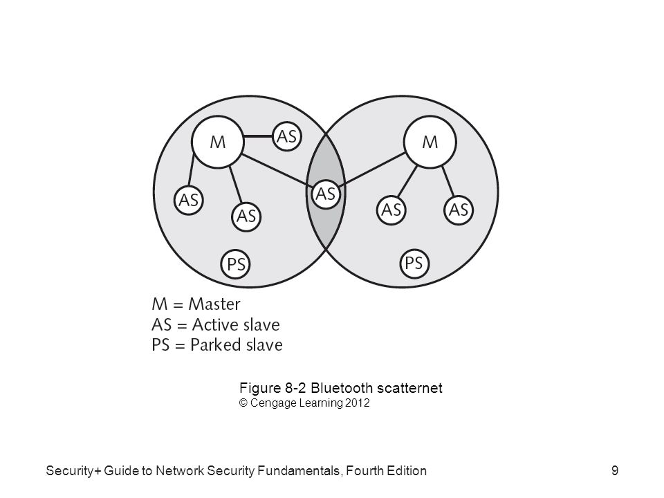 Security+ Guide to Network Security Fundamentals, Fourth