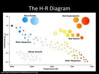 Hr Diagram Worksheet - Bluegreenish