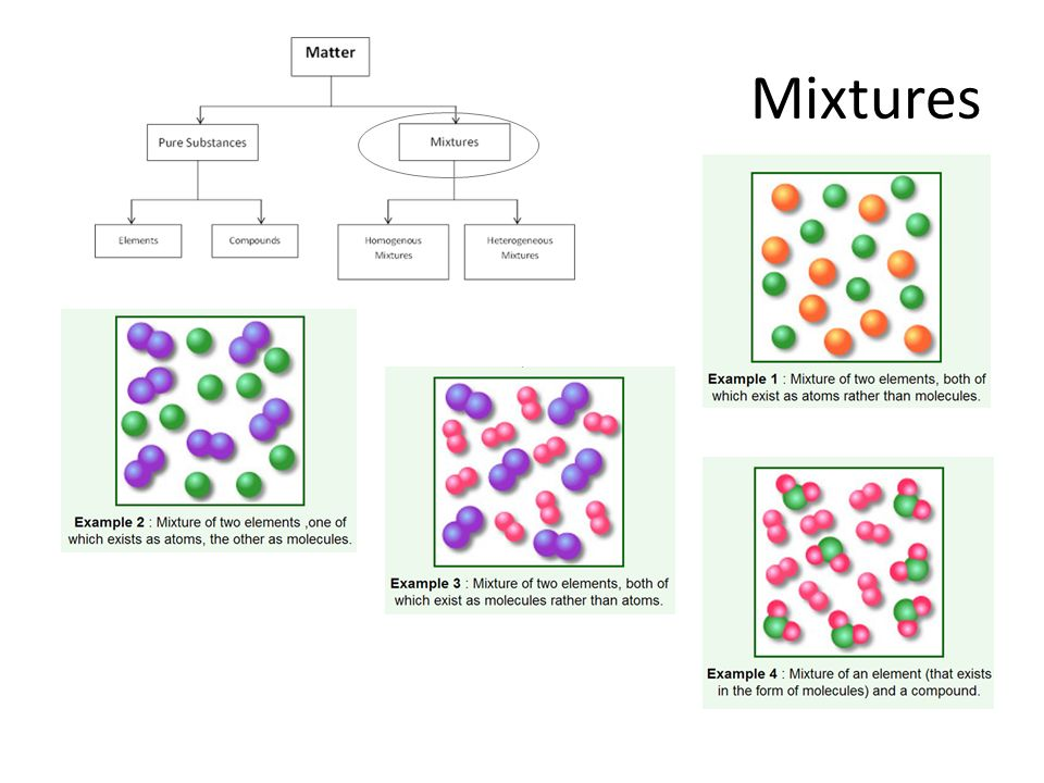 mixture of elements and compounds diagram 2004 ford f150 stereo wiring calculating atomic mass - ppt video online download