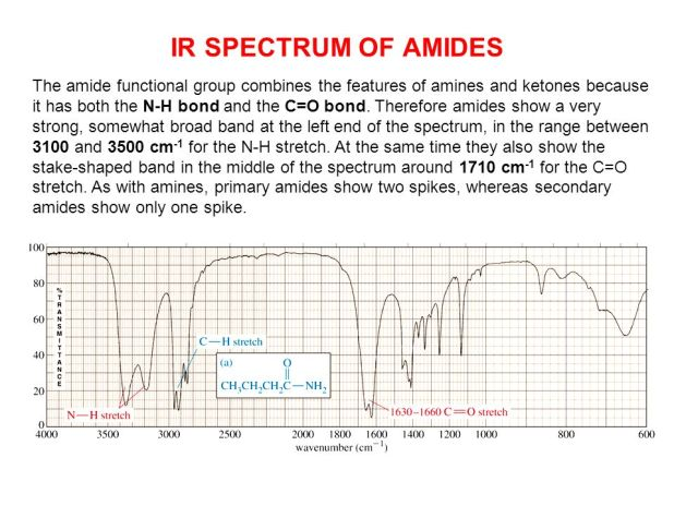 Ir Frequency Table Amide Brokeasshome Com