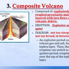 Layers Of The Earth Diagram Fujitsu Inverter Wiring What Is A Volcano? Definition - Volcano An Opening In That Erupts Gases, Ash, And ...