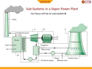 Thermodynamics II Chapter 1 VAPOR POWER CYCLES  ppt video