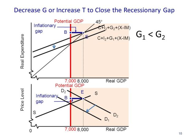 Recessionary and Inflationary Gaps and Fiscal Policy ppt