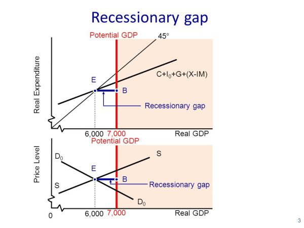 The gallery for gt Inflationary Gap And Recessionary Gap