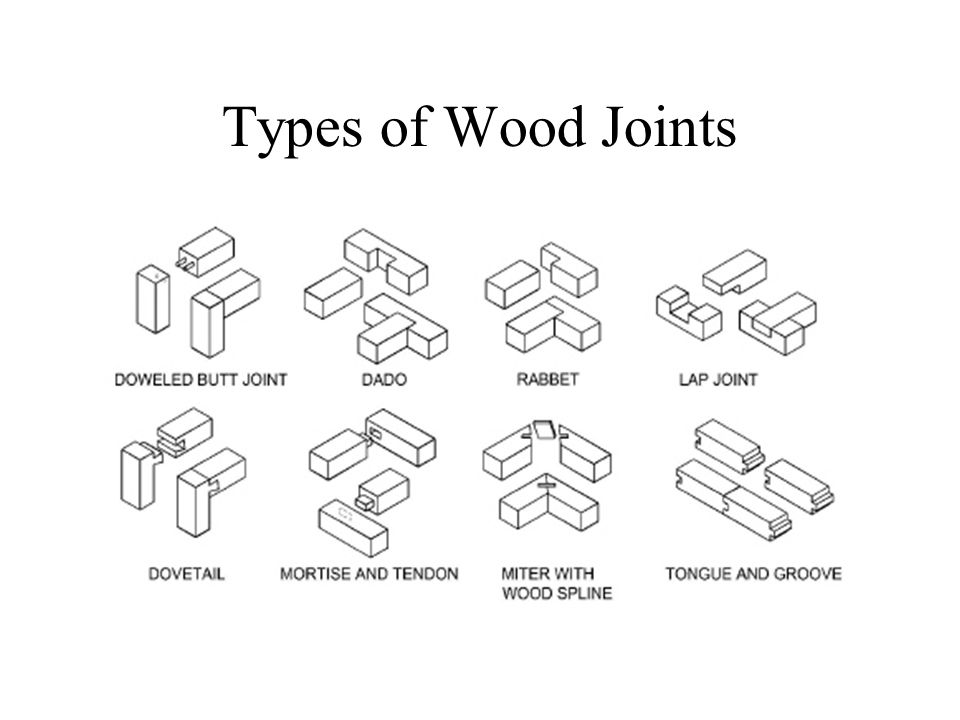 Common Woodworking Joints Pdf