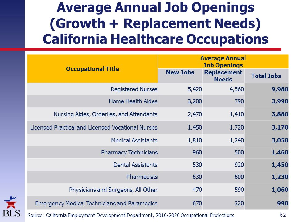 California Health Care Employment Outlook  ppt download