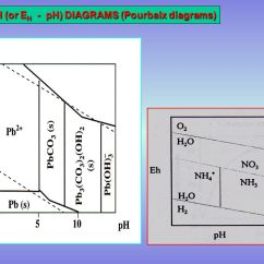 Pourbaix Diagram Of Water And Aluminum 3 Way Call On Iphone Environmental Chemistry - Ppt Video Online Download