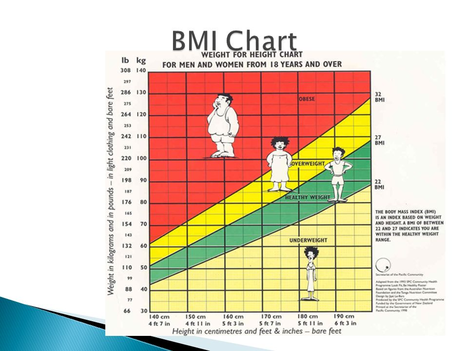 Printable Bmi Chart With Age