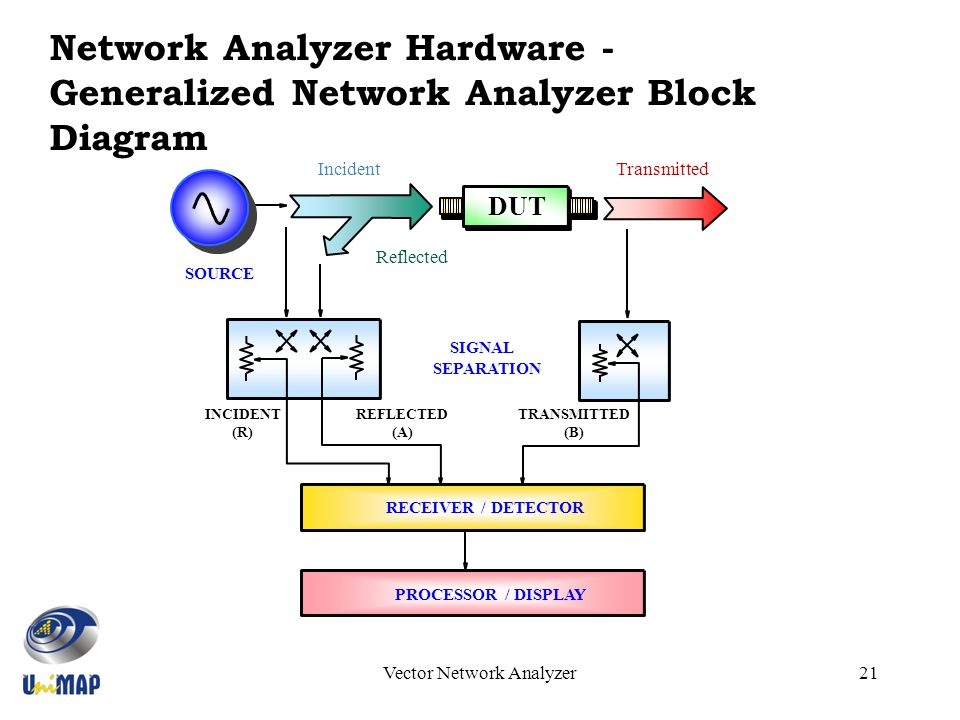 Introduction To Vector Network Analyzer VNA Ppt Download
