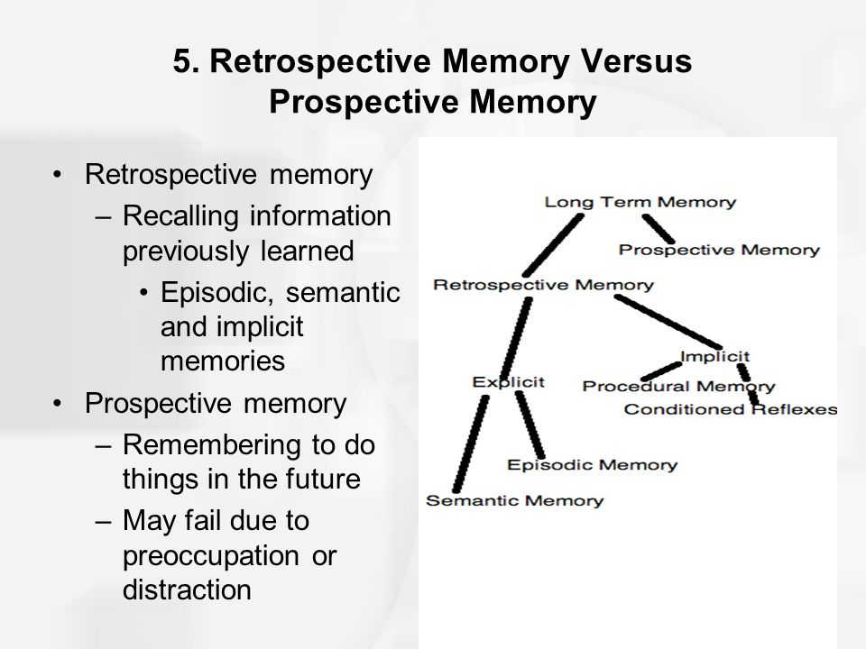 Learning Outcomes Define memory and differentiate between