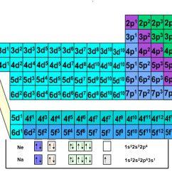 Neon Atom Diagram Directv Swm 32 Wiring Electron Arrangement In Atoms - Ppt Video Online Download