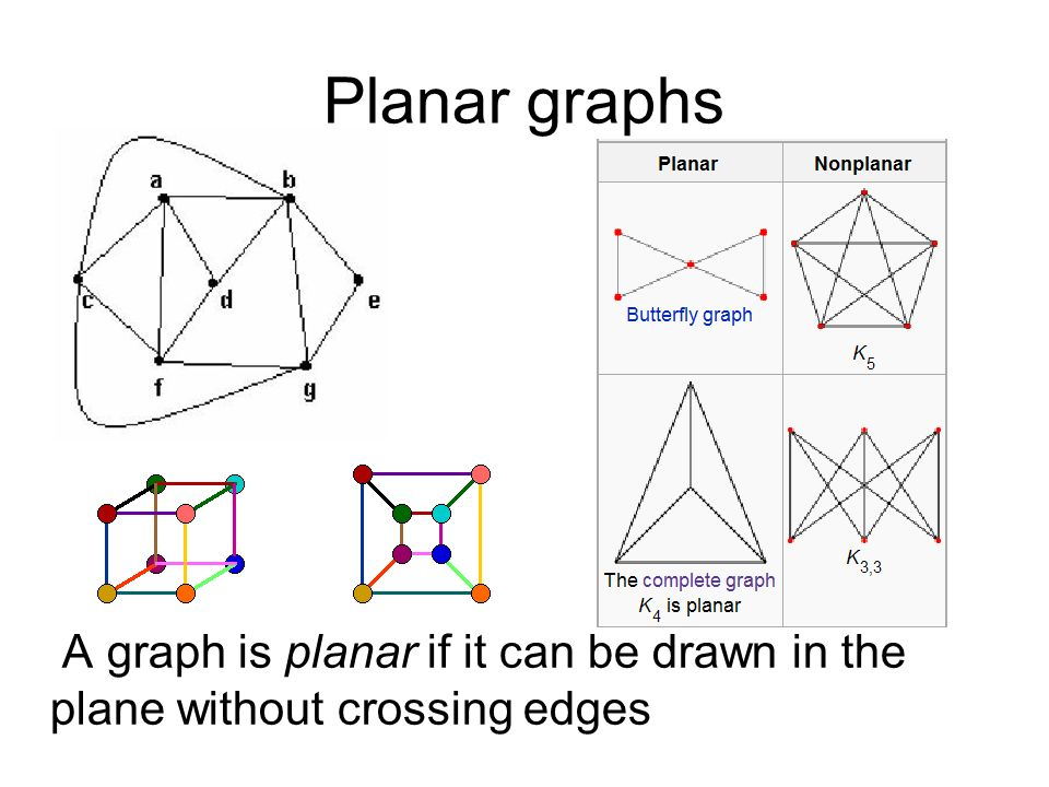 Computing Fundamentals 2 Lecture 2 A theory of Graphs  ppt download