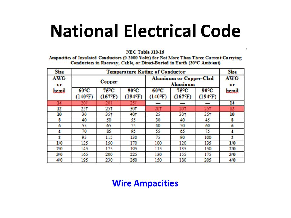 National electrical codes wire sizes wiring library ayurve national electrical code ground wire size choice image wiring rh keyboard keys info national electric code keyboard keysfo Gallery