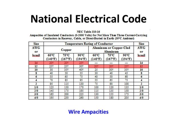 national electrical code wire size table. Black Bedroom Furniture Sets. Home Design Ideas