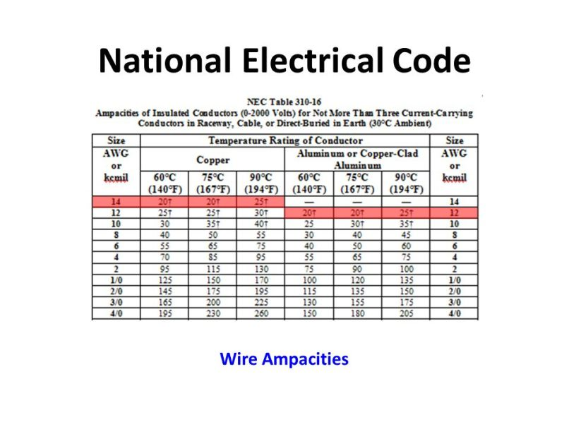 Famous 100 amp circuit wire size gallery everything you need to nec code of wire size per amp images wiring table and diagram keyboard keysfo Images