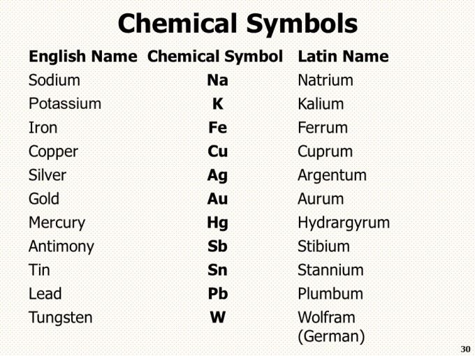 Latin names chemical elements periodic table microfinanceindia latin names of all elements in periodic table pdf chemical symbol sodium images meaning of this urtaz Choice Image