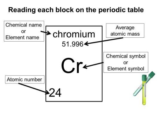 Cr 24 Periodic Table Periodic Diagrams Science