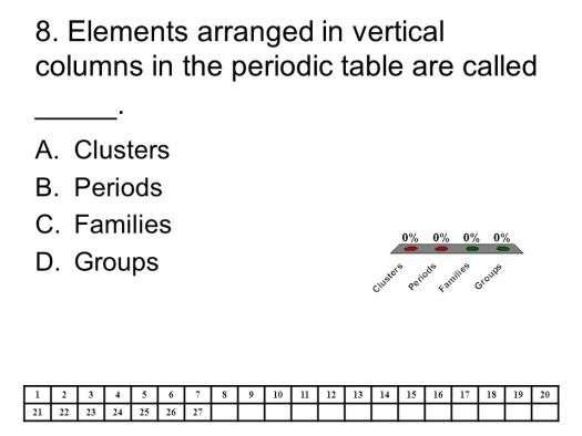 Elements arranged in vertical columns on the periodic table are ps4 the atom periodic table ppt online urtaz Images