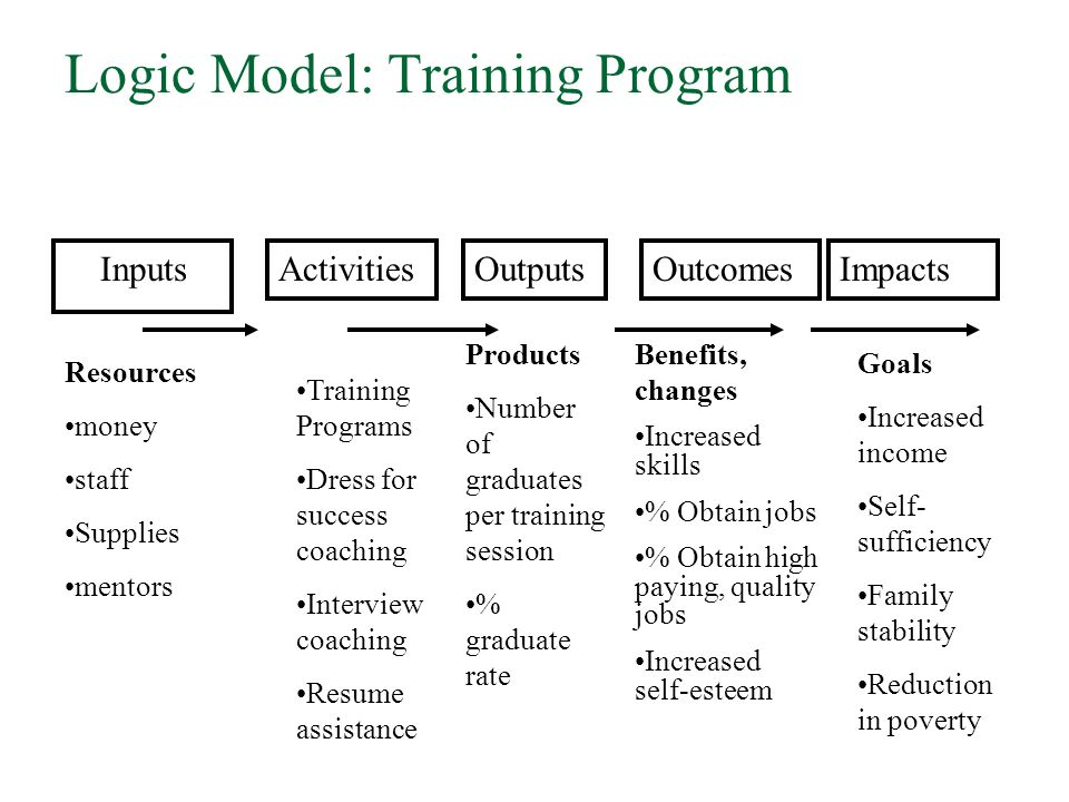 Program Evaluation Research Design And The Logic Model