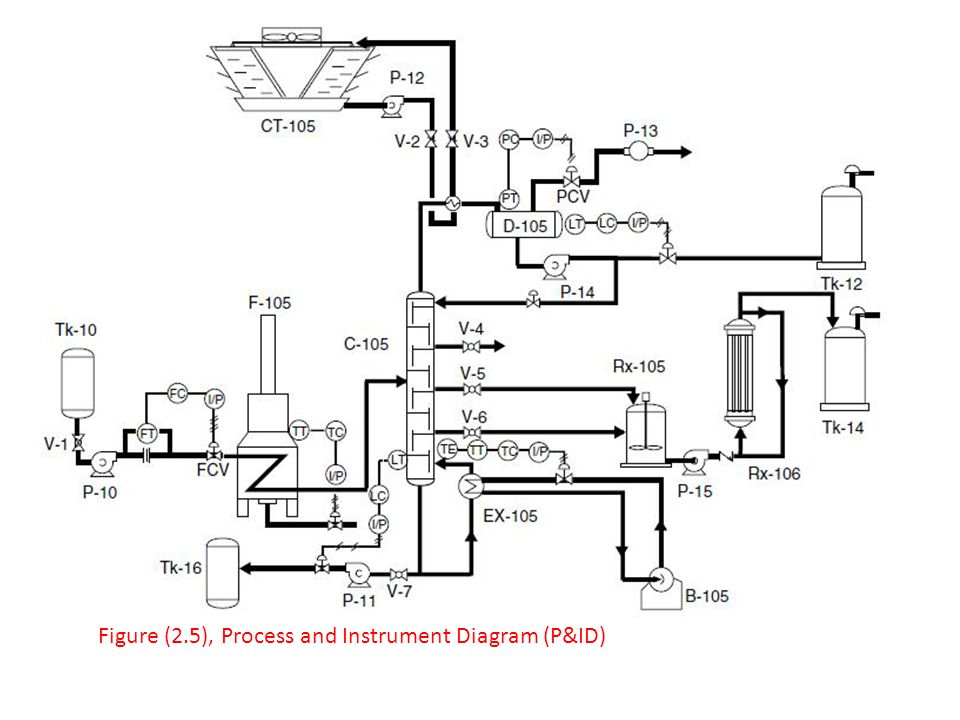 Piping And Instrumentation Diagram Visio 2013