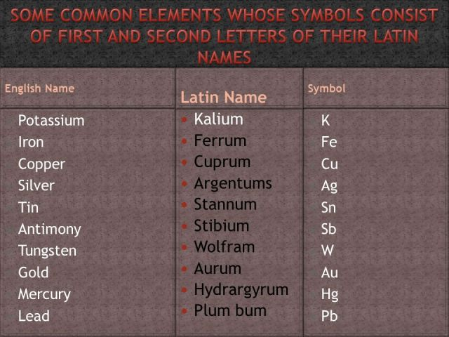 periodic table latin and greek names images periodic table and periodic table of elements greek names - Periodic Table Of Elements Greek Names