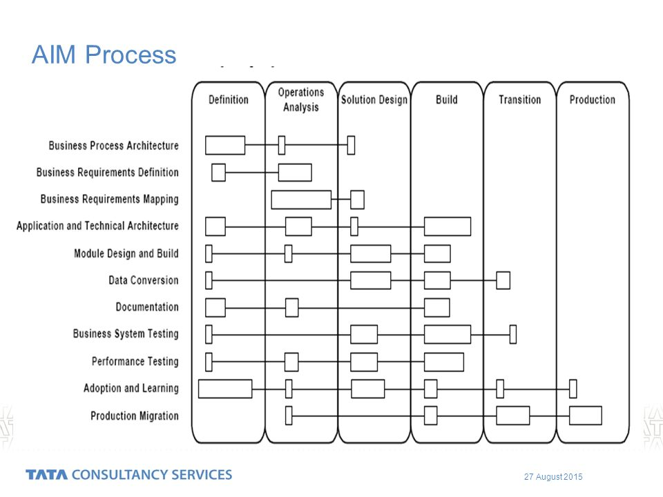 ERP Overview Implementation Methodology Oracle's EBS R12