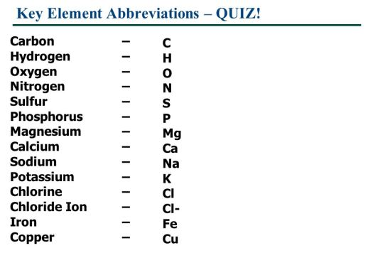 Periodic table elements abbreviations quiz periodic diagrams science key element abbreviations quiz essential chemistry for biology ppt chemical elements and periodic table urtaz Image collections