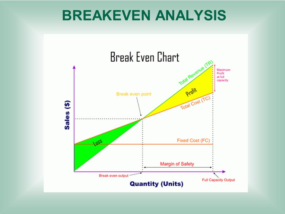 simple breakeven analysis
