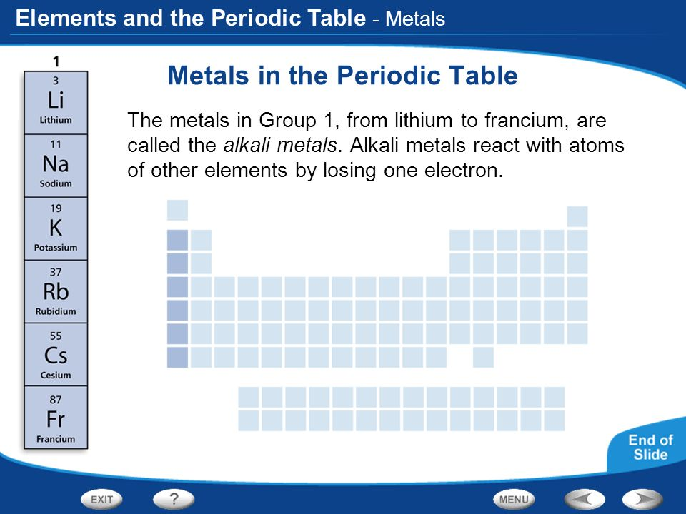 That Shows Periodic Table Periods And Groups