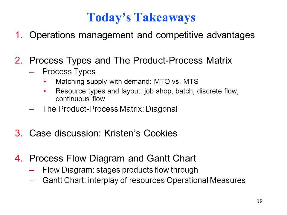 Process Flow Diagram Yogurt | brandforesight co