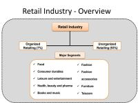 Presentation on A Study of Private Label Brands - ppt ...