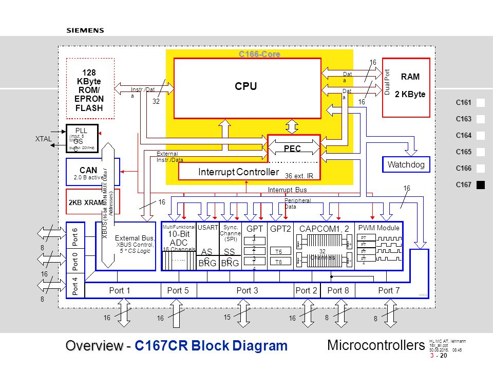 t5 8 block diagram