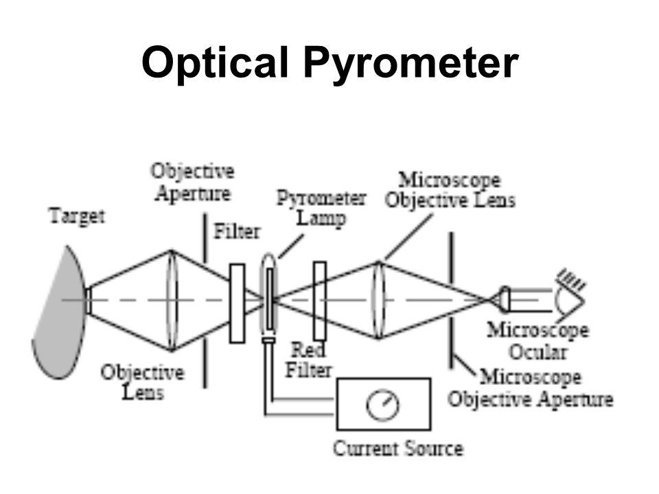 ME 220 Measurements & Sensors Mechanical Measurements