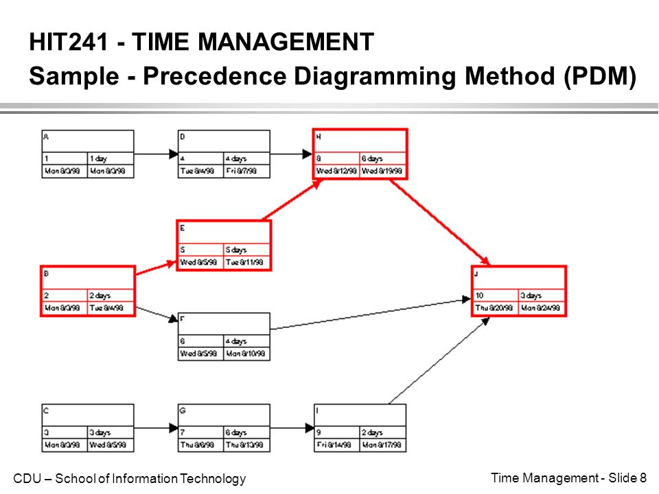 precedence diagram example network class for hotel reservation system hit241 - time management introduction ppt video online download