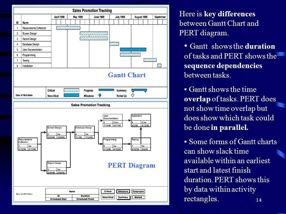 Lecture Note 4 Managing Analysis And Design Activities Ppt Download