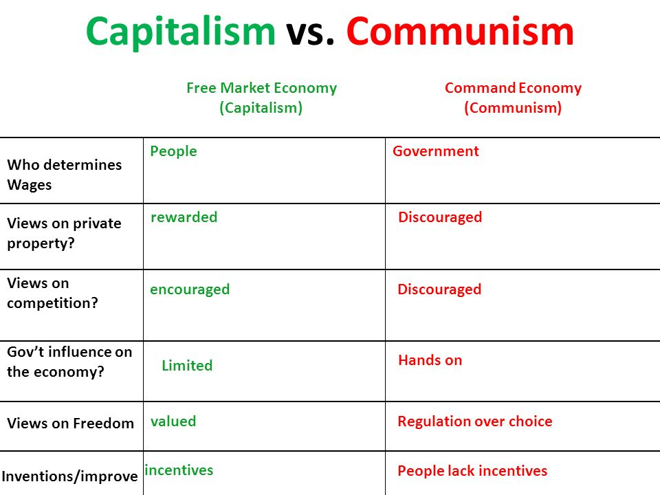 Communism Vs Capitalism Worksheet