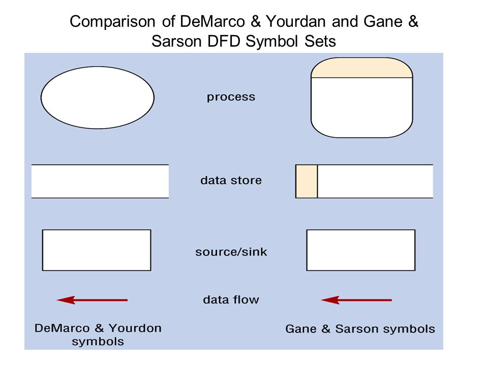 food process flow diagram symbols elodea leaf cell software engineering data diagrams. - ppt download