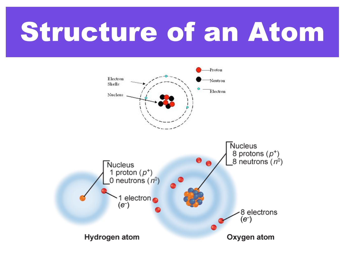 simple atom diagram electron dot periodic table chemistry in biology ppt video online download