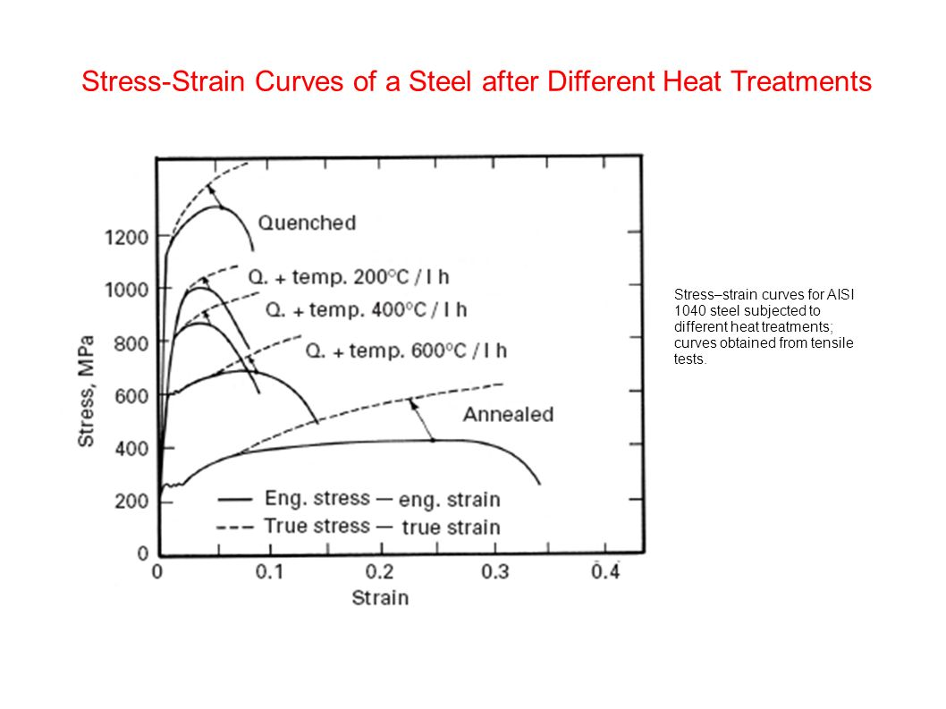 stress strain diagram for steel 99 civic ex wiring chapter 3 plasticity ppt video online download