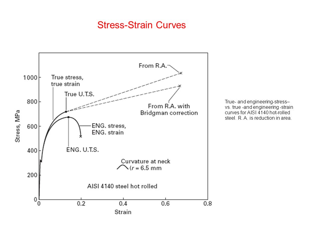 stress strain diagram for steel pioneer deh p5900ib wiring chapter 3 plasticity ppt video online download