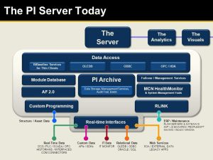 OSIsoft Product Roadmap The Server  ppt download