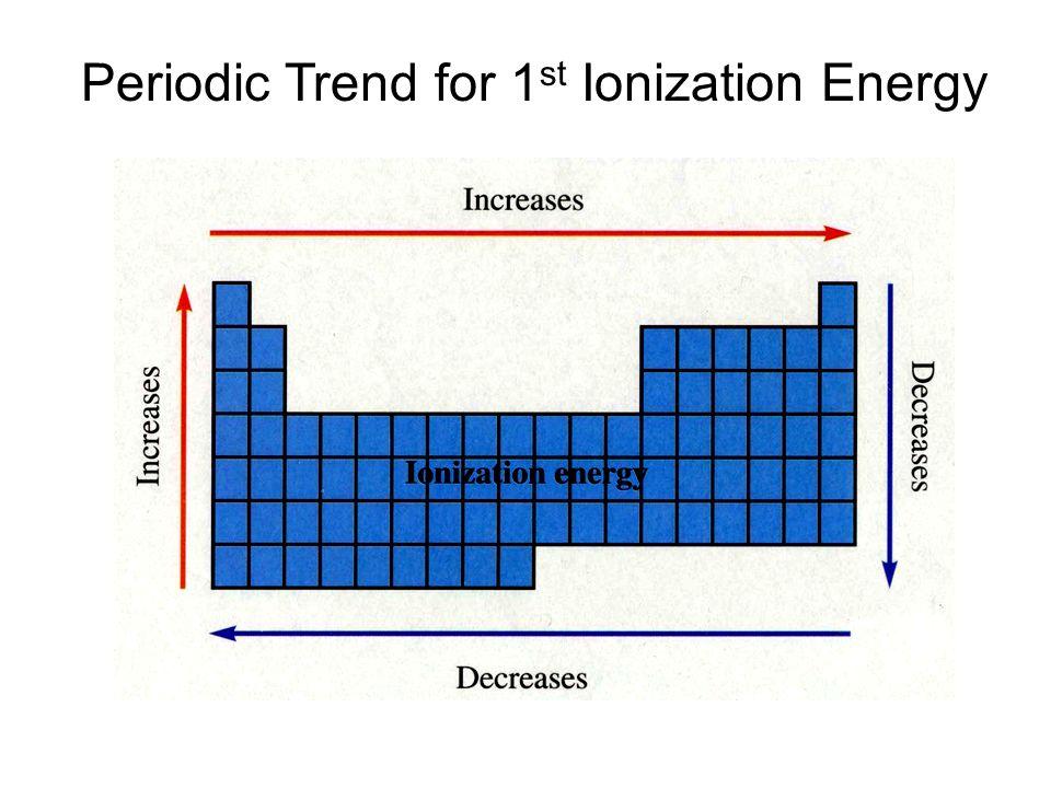 Periodic Table  Ionization Energy Periodic Table  Periodic Table