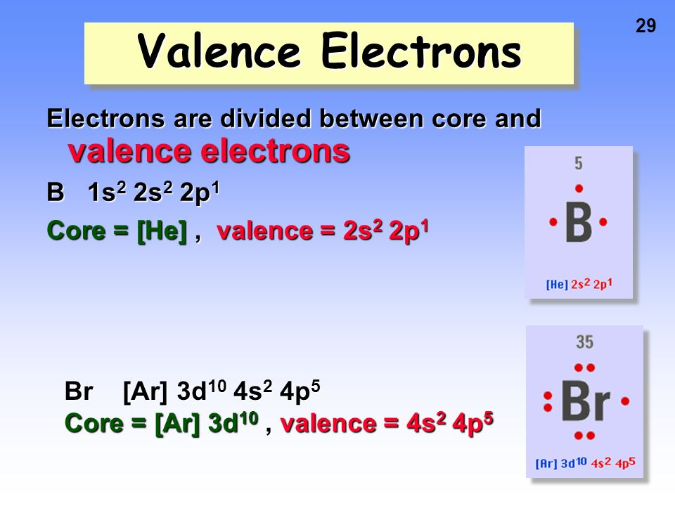 show the orbital filling diagram for bromine 6 pole square trailer wiring free you arrangement of electrons in atoms ppt video online download br magnesium