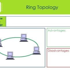 Advantages And Disadvantages Of Star Topology Diagram Wiring For Light Switch Uk Collecti Networks Workbook. - Ppt Download