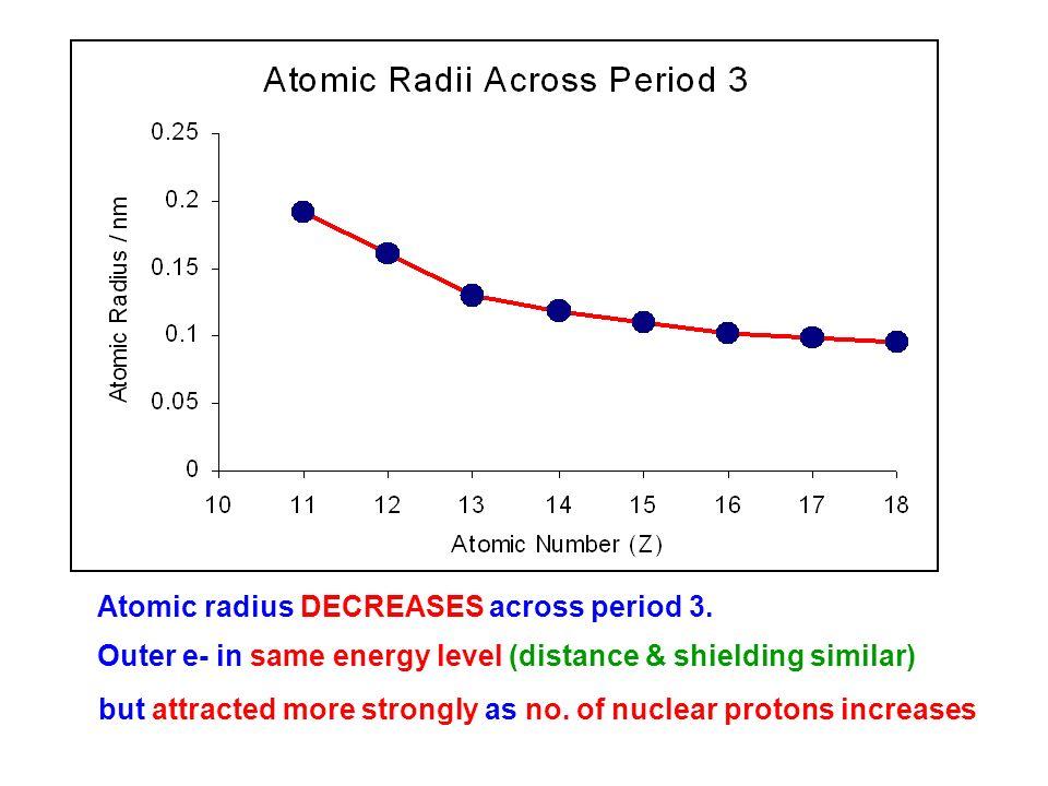 Ionic Radii Periodic Table