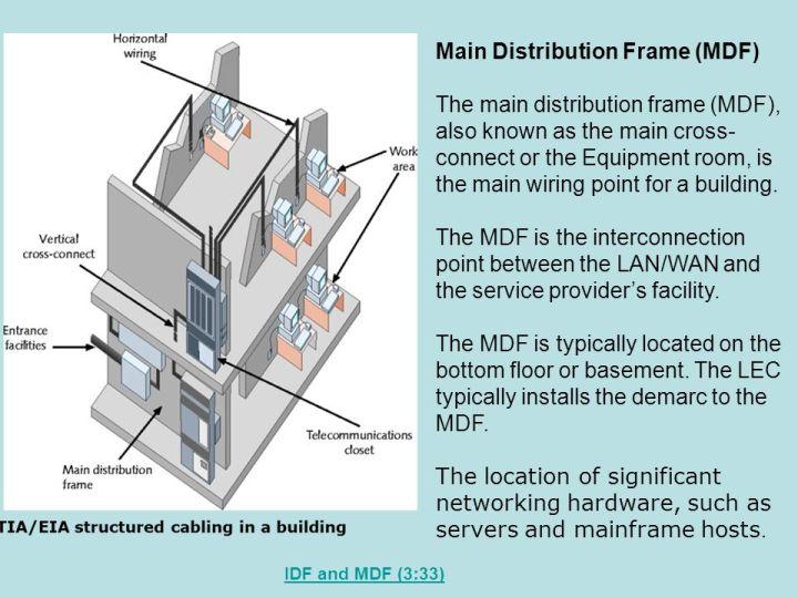 Intermediate Distribution Frame Wikipedia | Frameswall.co