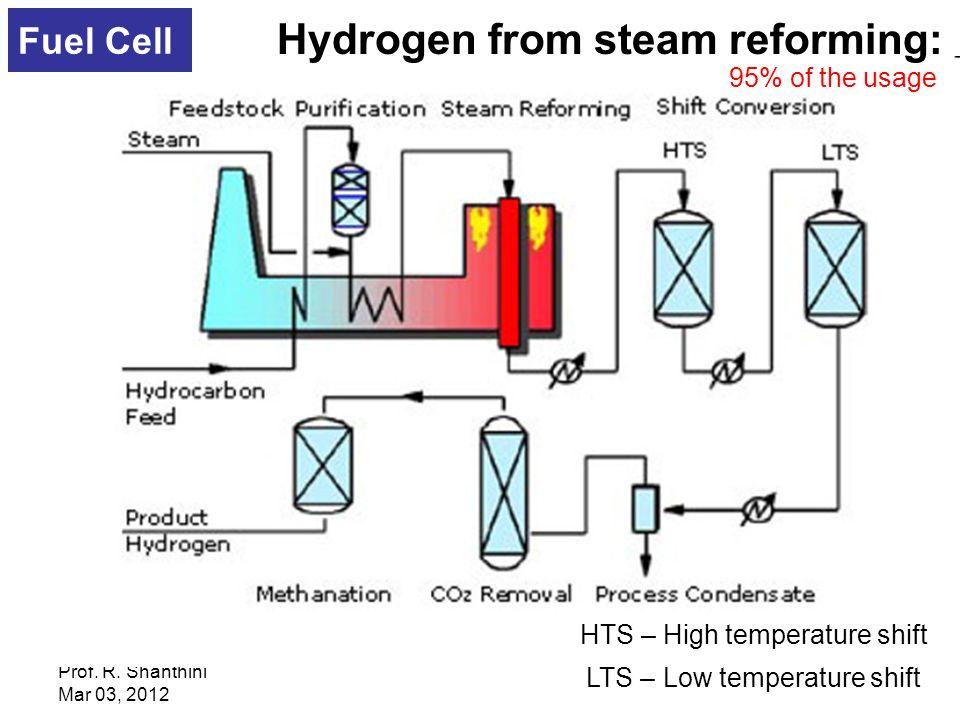 Steam Methane Reforming Efficiency
